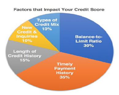 What are the Five Factors that Impact Your Credit Score?